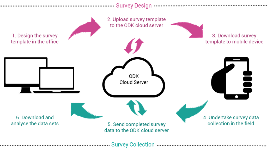 ODK-Process-New-1024x576.png